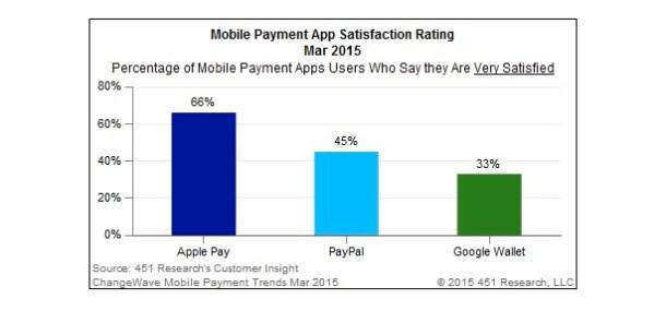 Estudio Apple Pay 5