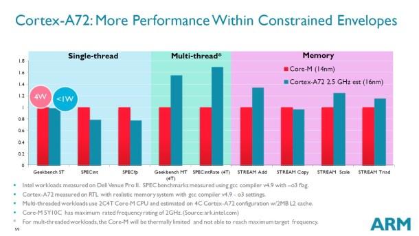 ARM compara su arquitectura contra los procesadores sin ventilador de bajo consumo de Intel.