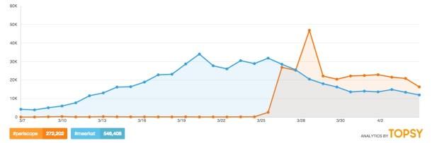 Periscope casi al mismo nivel en número de tuits al día que Meerkat, que hoy se cosidera un fracaso.