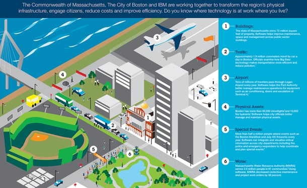 Smart Cities: Boston - IBM