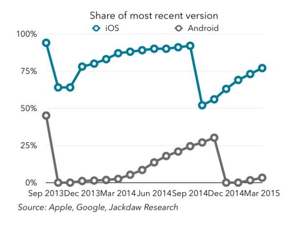 Jan Dawson Como vemos, las versiones de Android no consiguen llegar muy alto antes de que se lance la siguiente.
