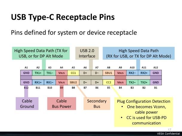 Pines del USB Type-C y su función.