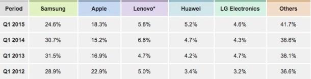 huawei-market-share-q1-2015