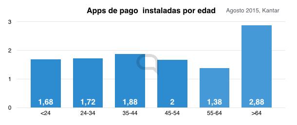apps por edad