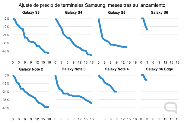 Galaxy Evolución Precios Terminal