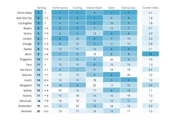 Ranking de los lugares con más emprendimiento- Compass