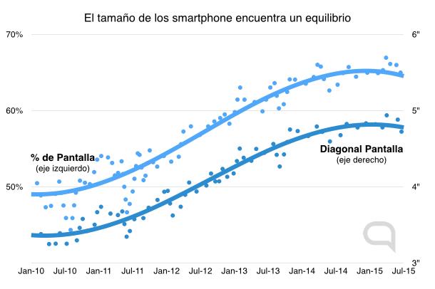 """Smartphones encuentran estabilidad con un ratio entre pantalla y marco de 65% y 5"""""""