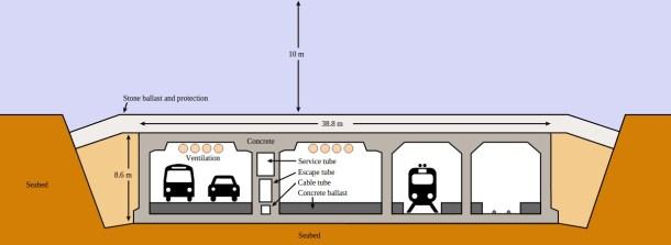 tunel-oresund