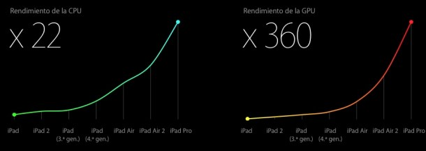 Desempeño iPad Pro 2