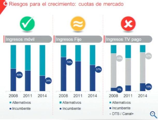 riesgos-crecimiento-tv-vodafone