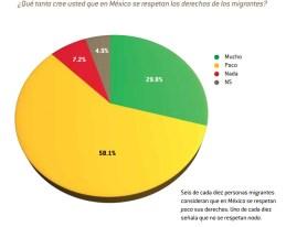 enadis-migrantes