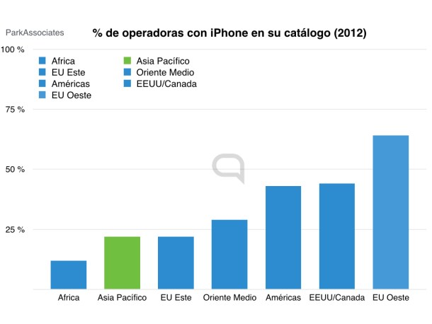 iphone operadoras.001
