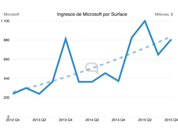 Con Surface, Microsoft muestra el camino a los fabricantes de Windows.