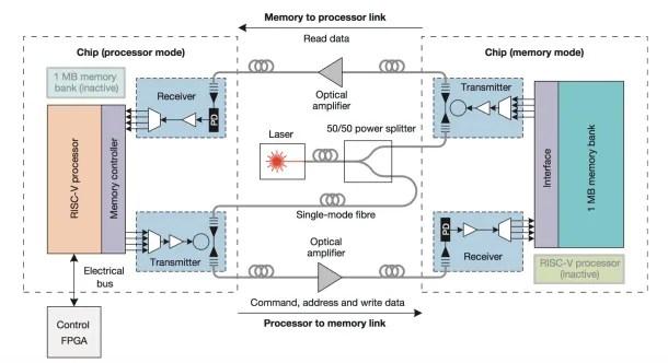 chips-comunicacion-luz-esquematico