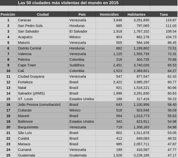 ciudades-mas-violentas-2015