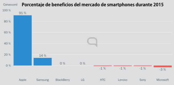 beneficios-mercado-smartphone-2015