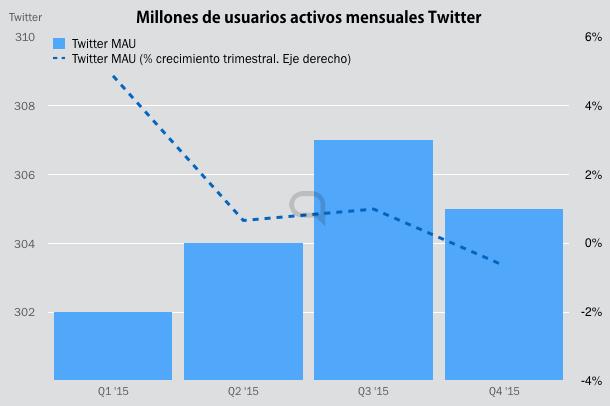 twitter mau 2015