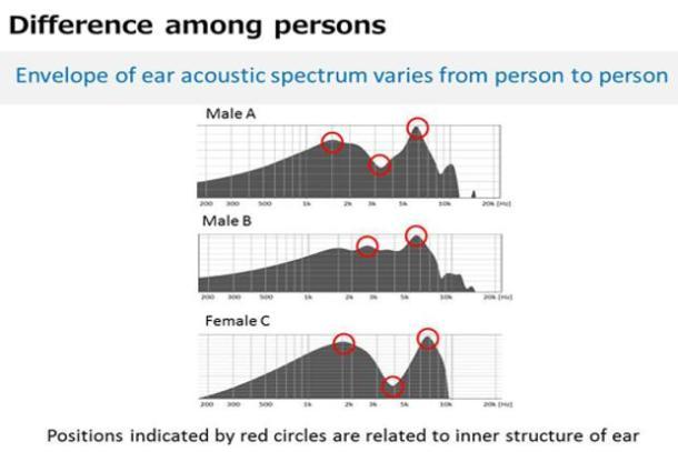 Reconocimiento de oído
