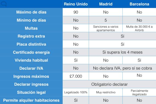 airbnb spain madrid barcelona reino unido