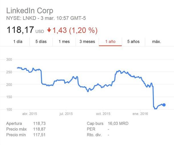 Valor de las acciones de LinkedIn
