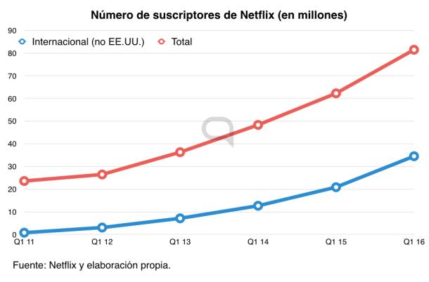 netflix-usuarios-crecimiento