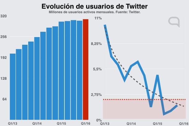 q1-2016-usuarios-twitter.001