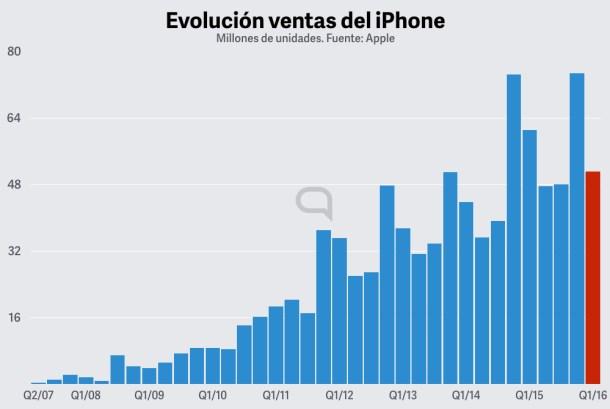 ventas iphone Hipertextual .001