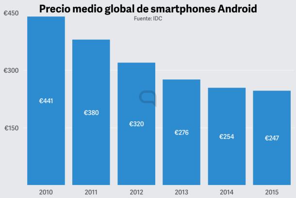 Precio medio smartphone Android