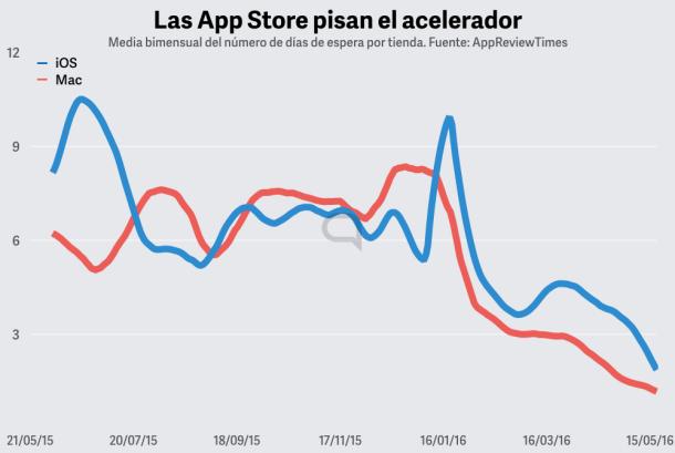 La App Store ha reducido de forma drástica el número de días de espera para las aplicaciones.