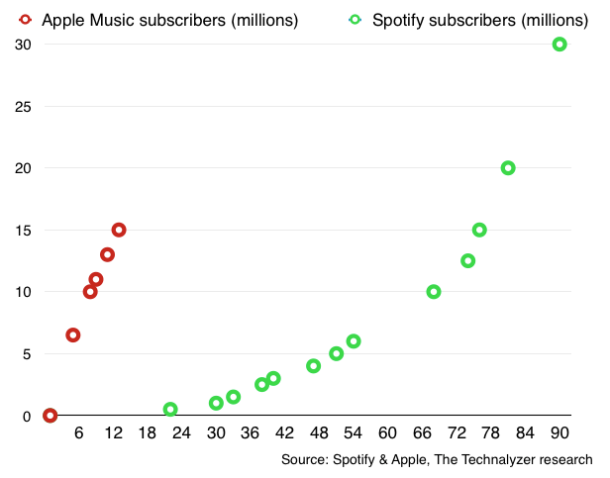 Apple-Music-vs-Spotify-subscribers