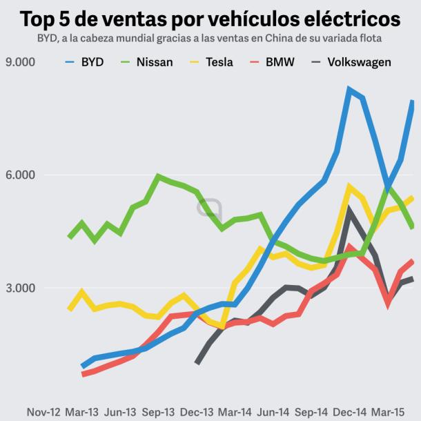byd tesla nissan volkswagen bmw coches electricos ventas sales