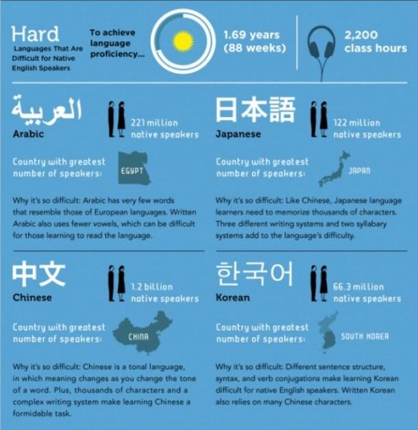 hard-idiomas