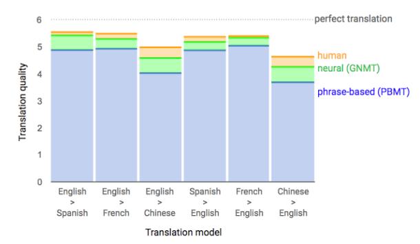 En azul, los sistemas de traducción tradicionales de Google. En verde los mejorados con redes neuronales, que se acercan al nivel naranja: la traducción humana nativa.