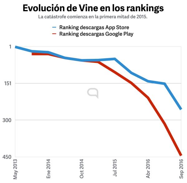 evolucion-vine-rankings-descargas