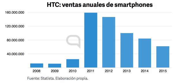 Ventas globales smartphones HTC