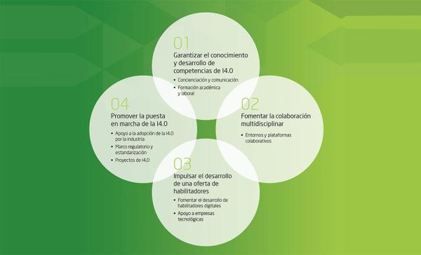Plan de actuación Industrial 4.0 en España - industriaconectada40.gob.es