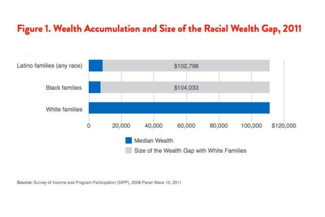 desigualdades en estados unidos
