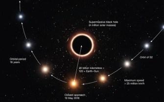 agujero negro, sagitario A *