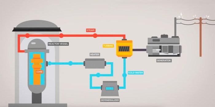 Reactor refrigerado por agua