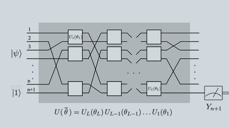 Computación cuántica para el Machine Learning