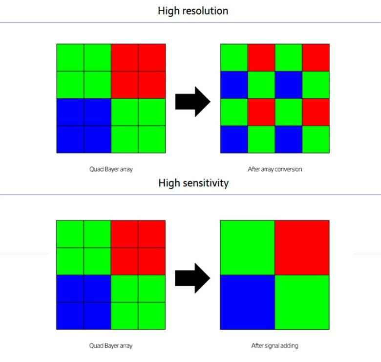 Pixel Binning, qué es