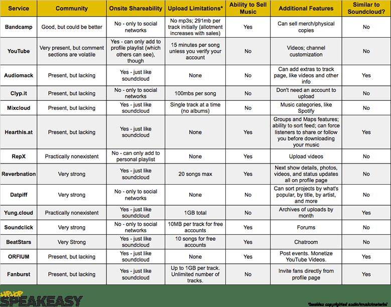 Sites Like Soundcloud: Soundcloud Alternatives Comparison Chart