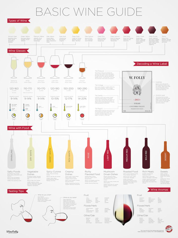 Image also here    chart that makes pairing wine with food easy rh cosmopolitan