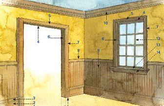 Anatomy Of Interior Trim