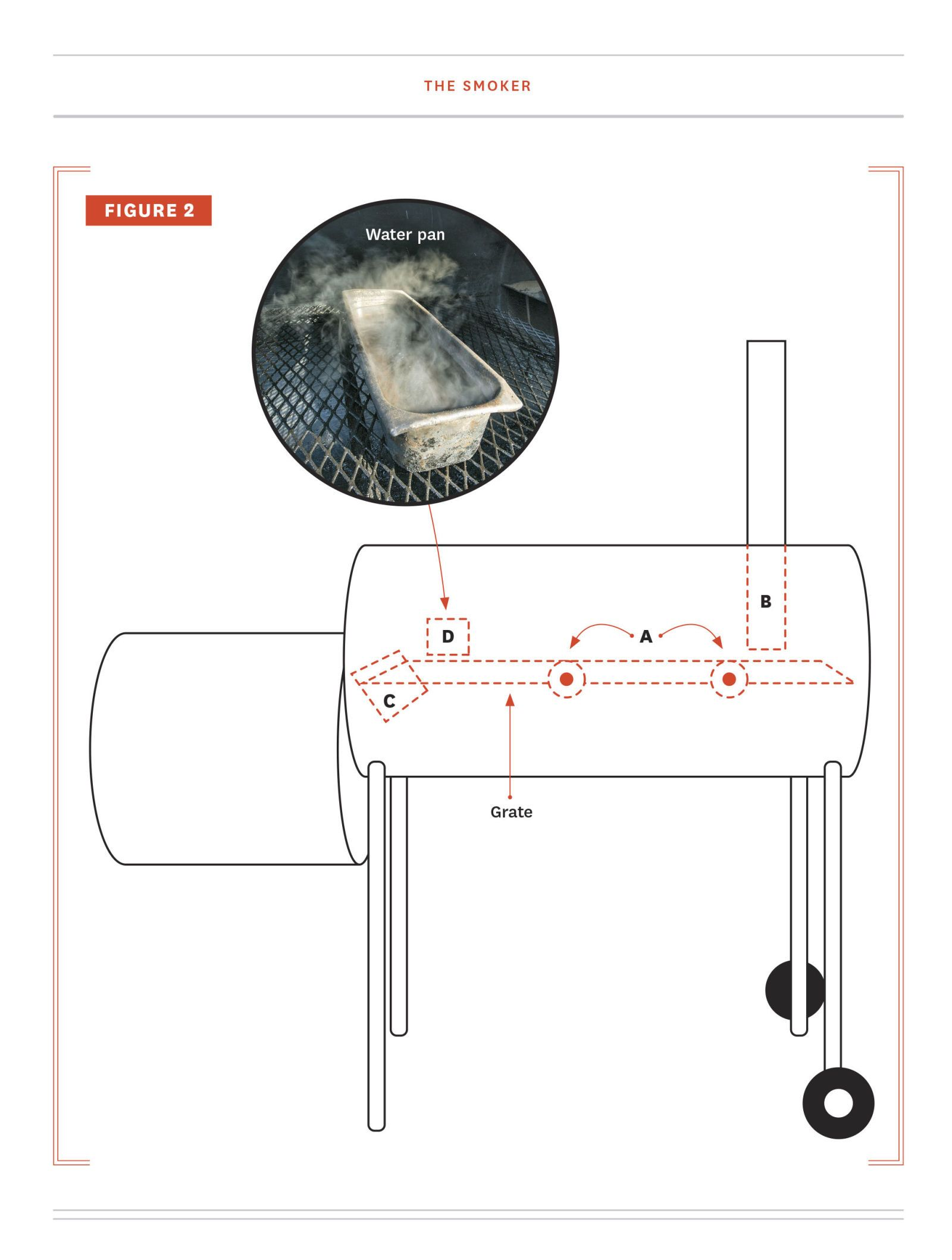 medium resolution of how to build a backyard smoker 7 easy bbq tips for perfect smoked meatbbq smoker schematic