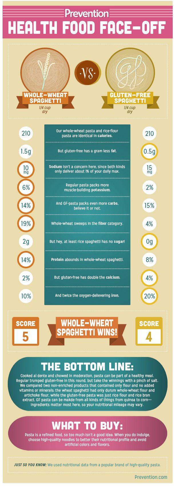 Pasta Vs Rice : pasta, What's, Healthier:, Whole, Wheat, Gluten-Free, Pasta?