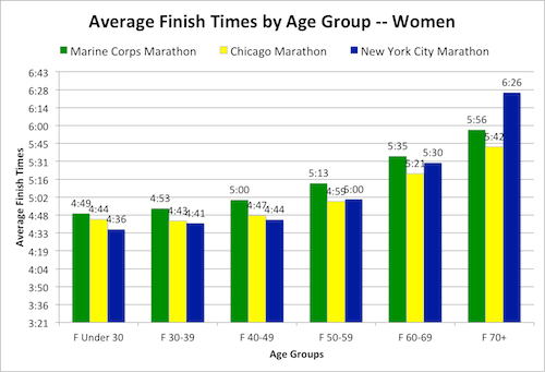 Finally here   what the finishing times look like as  percentage of total finishers when grouped in minute increments if you ran one three also comparing and age groups big fall marathons rh runnersworld