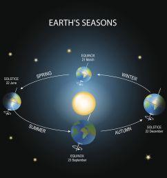 diagram of a spring solstice [ 4525 x 4525 Pixel ]