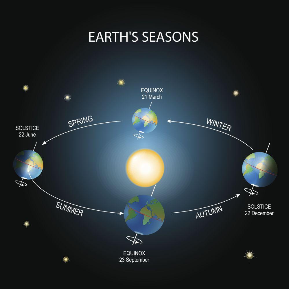 medium resolution of diagram of a spring solstice