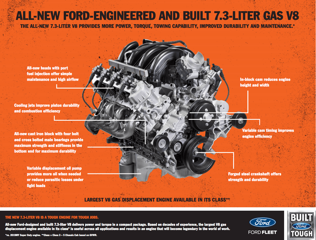 why ford made a new 7 3 liter gas pushrod v8 in 2019 chevrolet 5 7 liter v8 engine diagram bottom view autos post [ 1110 x 843 Pixel ]